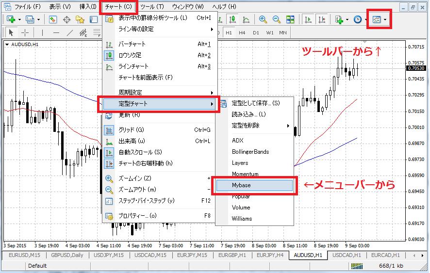 MT4チャートのテンプレートをチャートに適用する手順