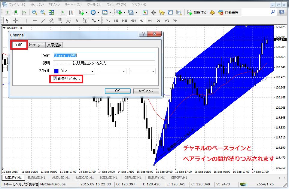 MT4チャネルラインのプロパティで背景として表示をオンにした時の表示例