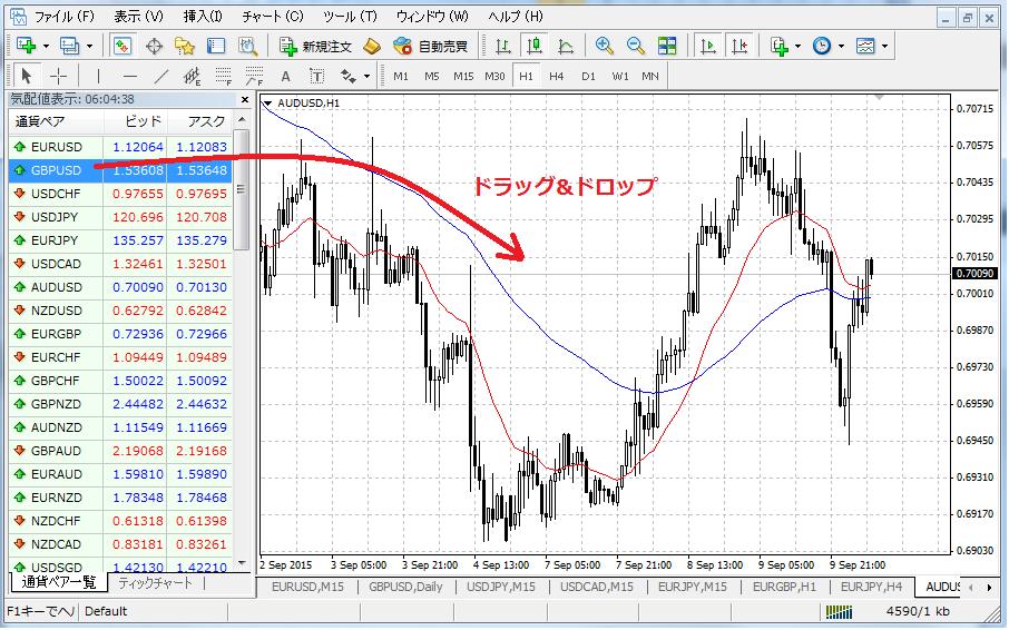 MT4既存のチャートウィンドウの通貨ペアを変更する方法