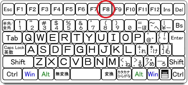 MT4キーボードの『F8』キーでチャートのプロパティーを開く