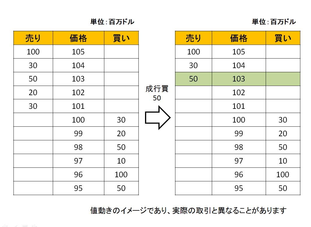 為替の価格の動きを説明する、成行買い注文が入った後の状態