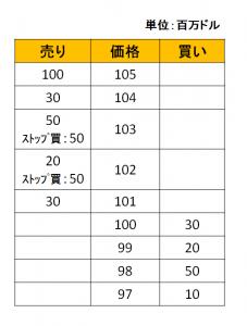 為替の価格の動きを説明する、ストップロスが存在する状態で成行買い注文が入る前の状態