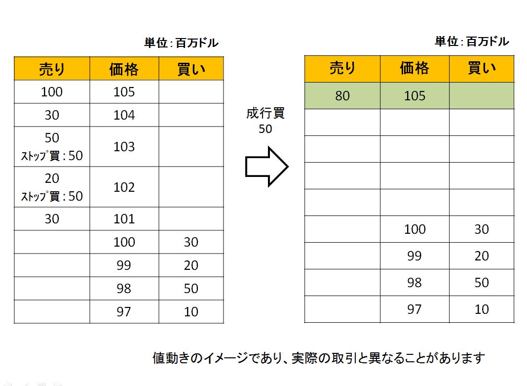 為替の価格の動きを説明する、ストップロスが存在する状態で成行買い注文が入った後の状態