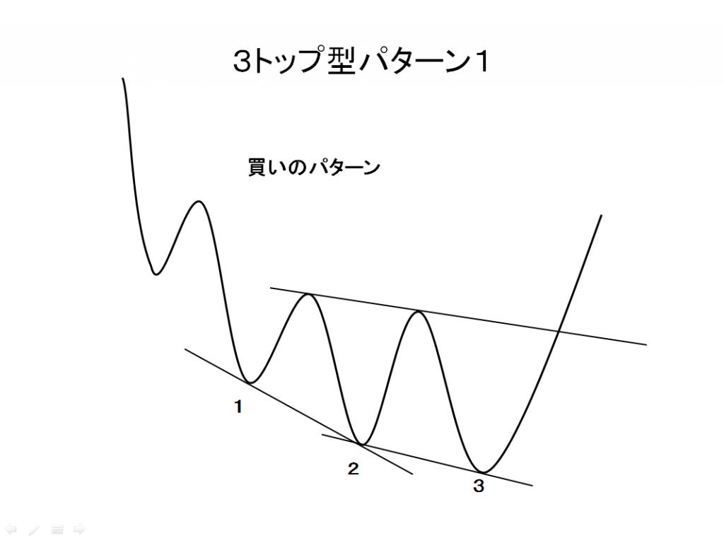 3トップ型パターン1買いの例