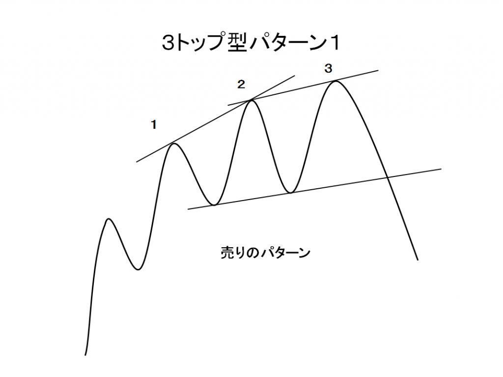 3トップ型パターン1売りパターンの例