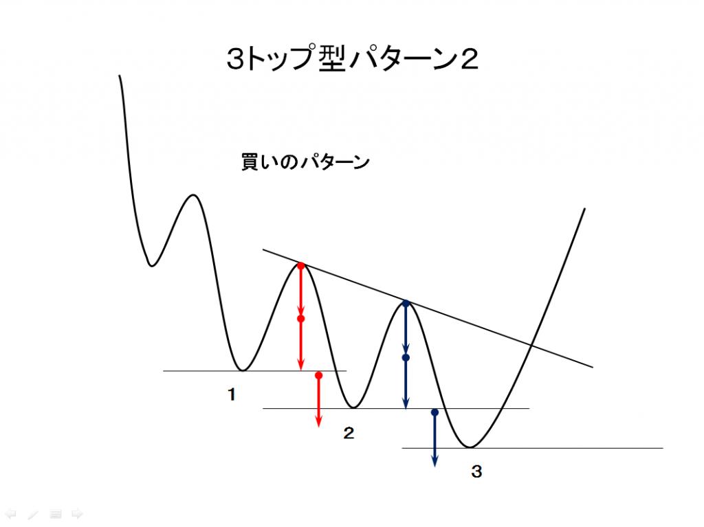 3トップ型パターン2買いパターンの例