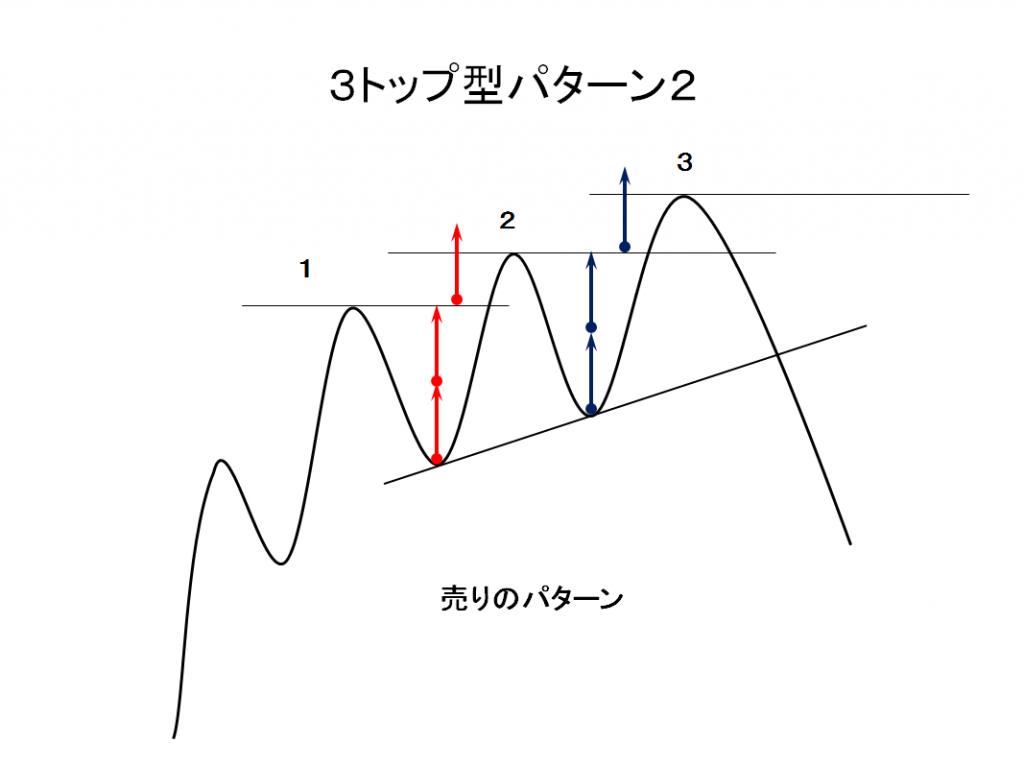 3トップ型パターン2売りパターンの例