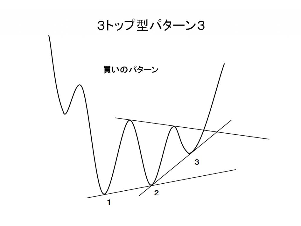 3トップ型パターン3買いパターンの例