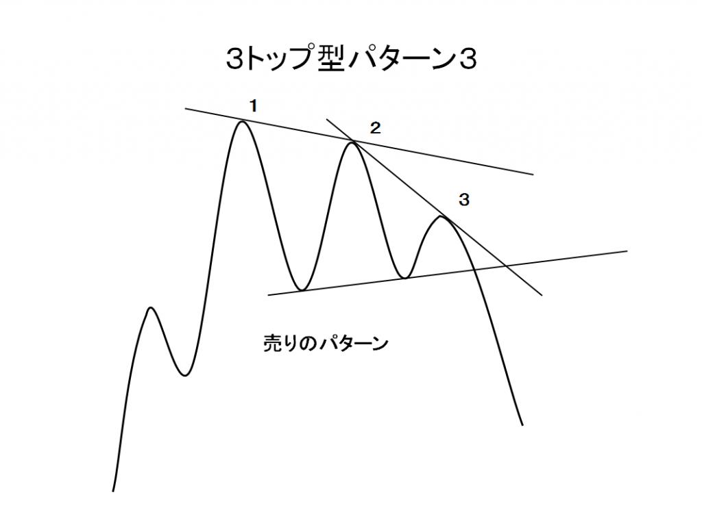 3トップ型パターン3売りパターンの例