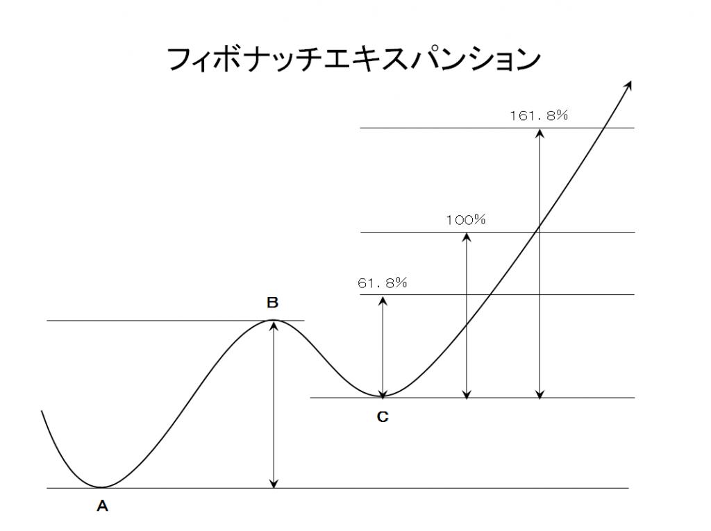 フィボナッチエキスパンションの例