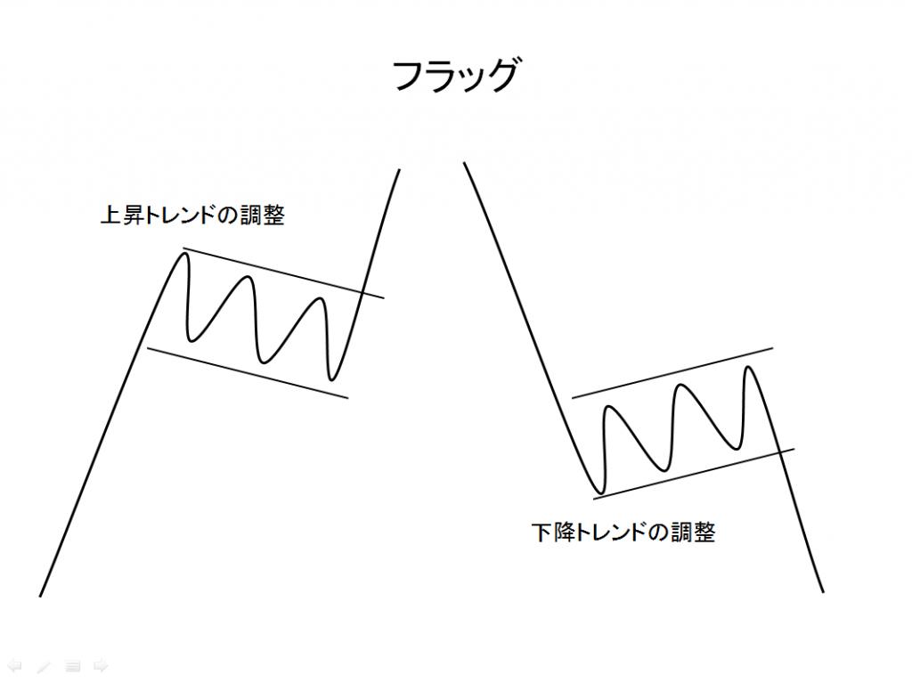 チャートパターンフラッグの例