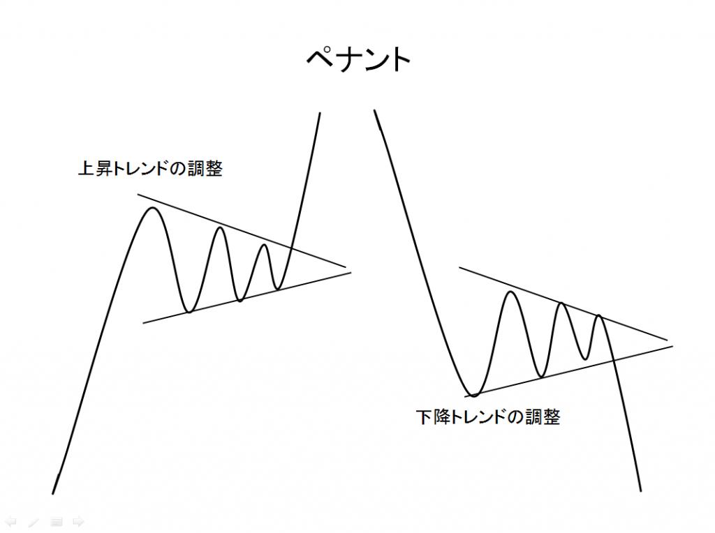 チャートパターンペナントの例