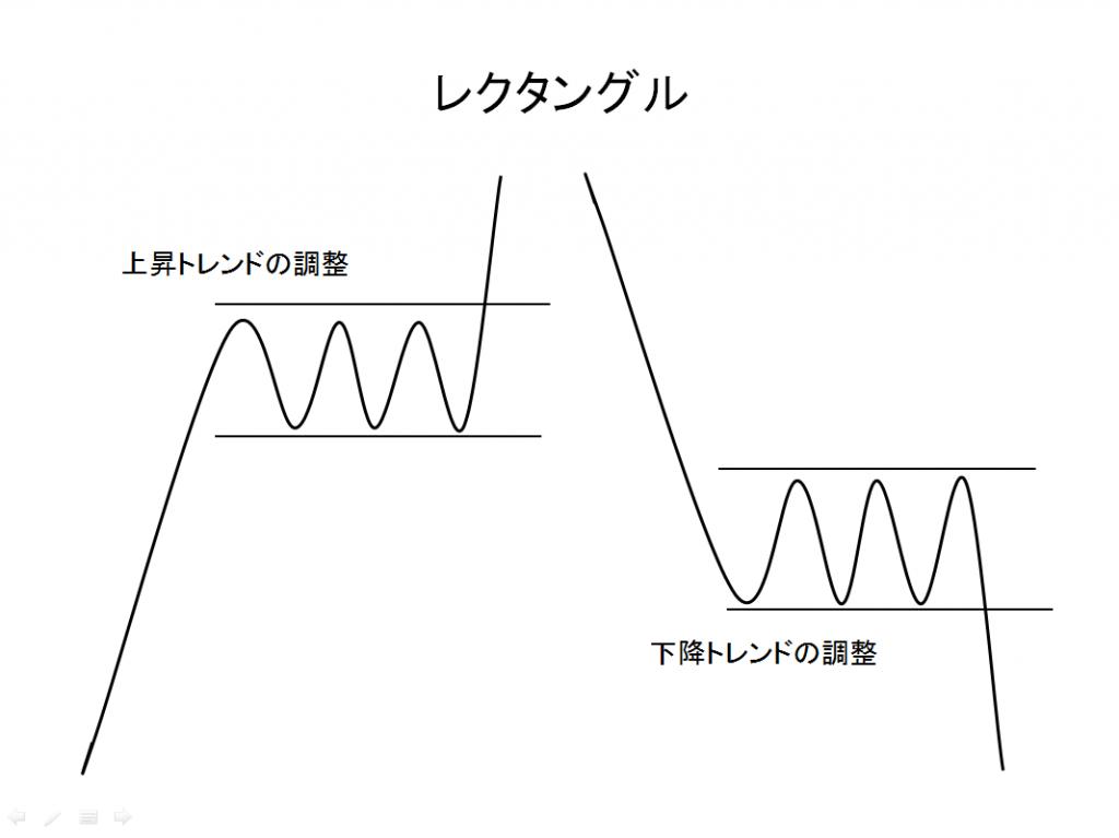 チャートパターンレクタングルの例
