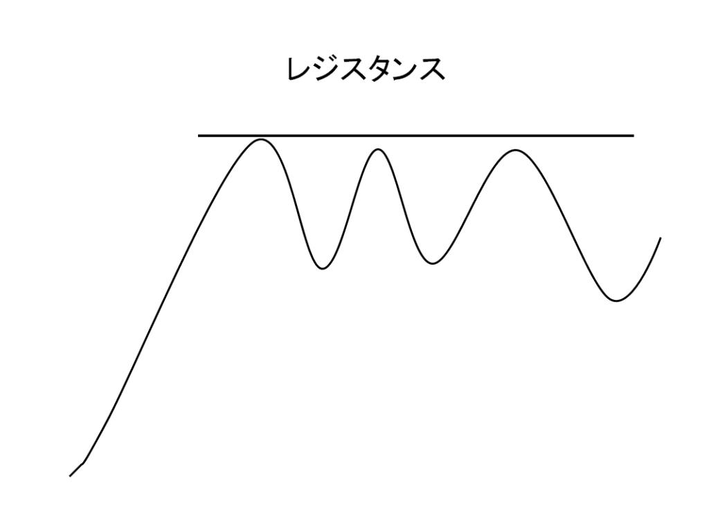 テクニカル分析レジスタンス(上値抵抗線)の例