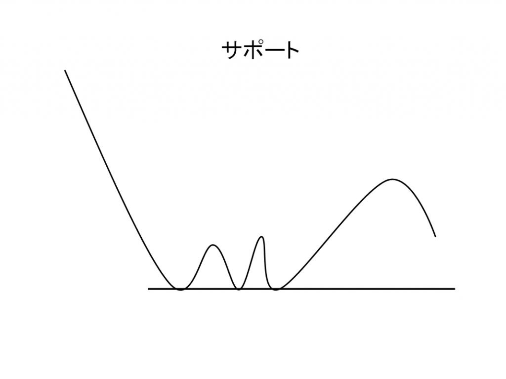 テクニカル分析サポート(下値支持線)の例