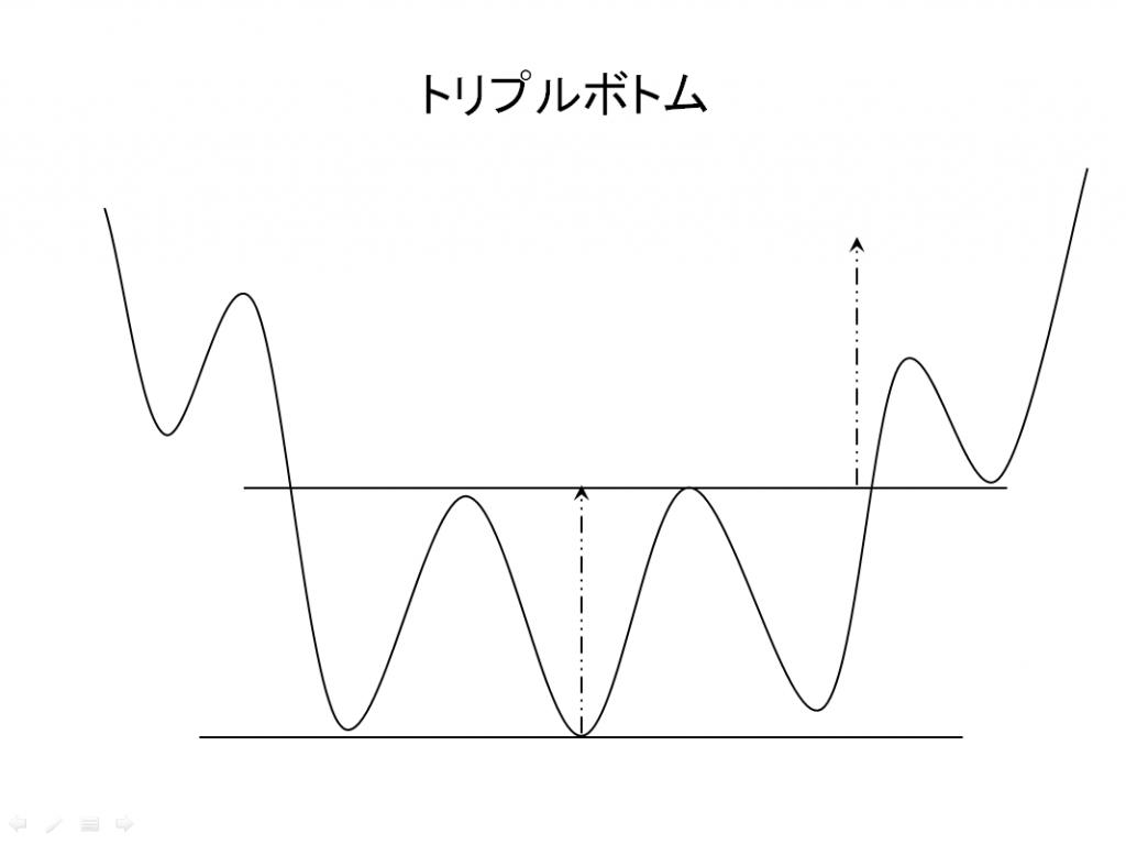 トリプルボトムの例