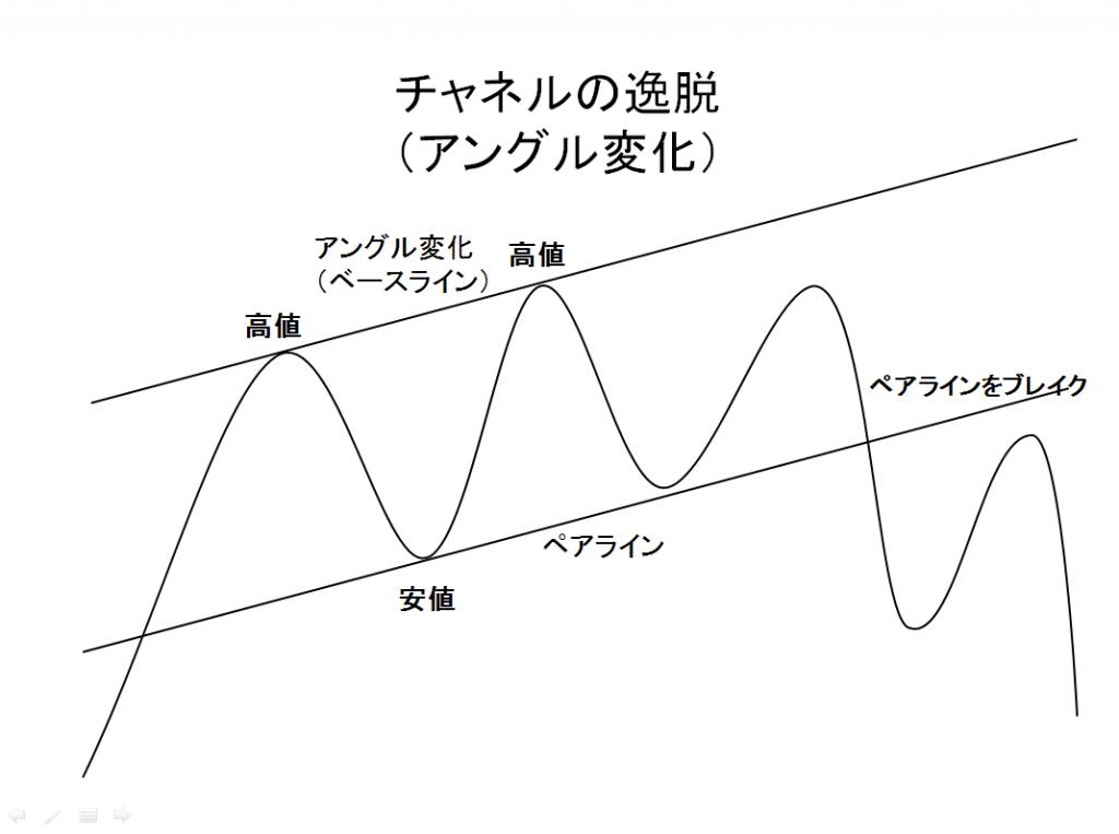 チャネルの逸脱 (アングル変化)の例