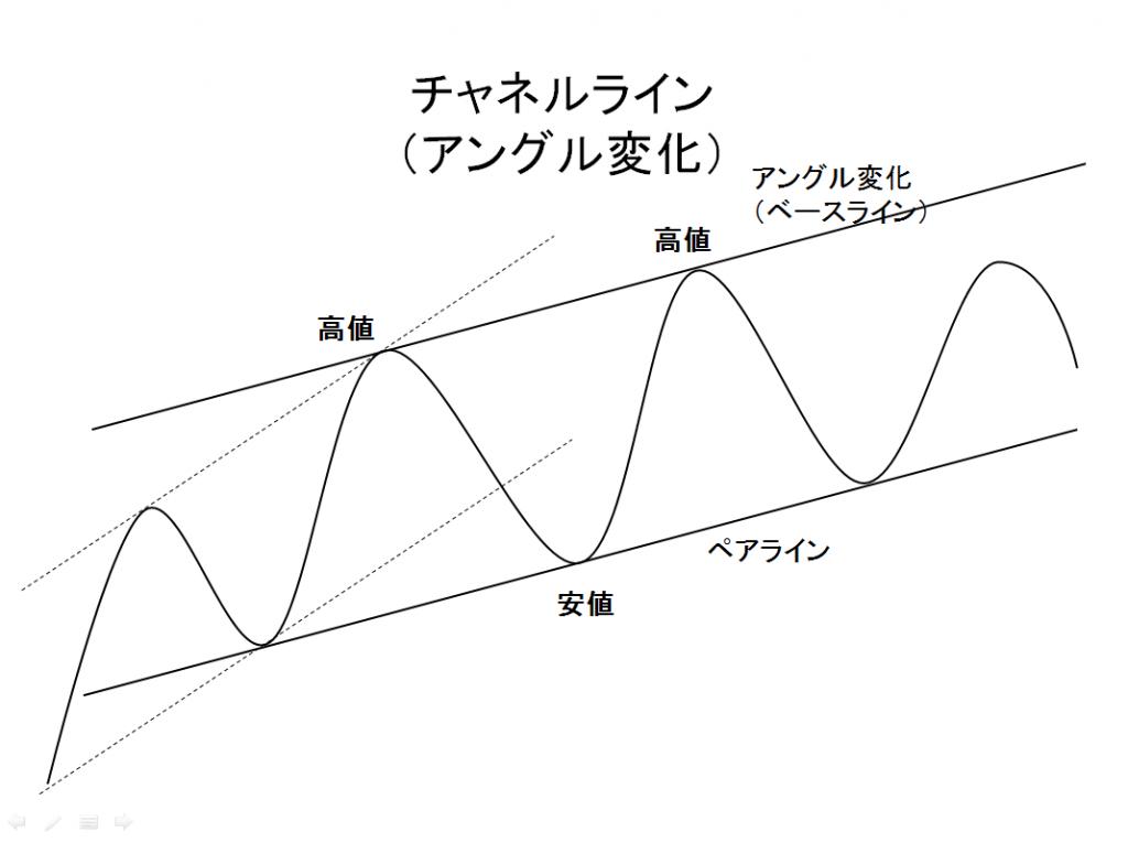 チャネルライン (アングル変化)の例