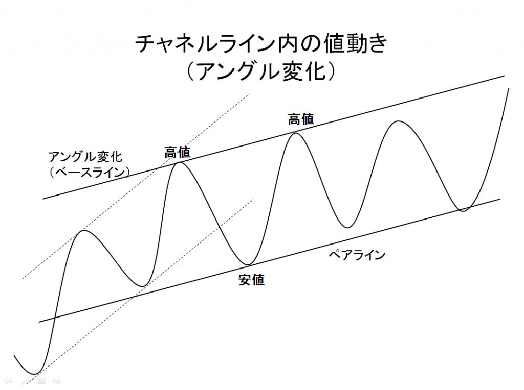 チャネルライン内の値動き (アングル変化)の例