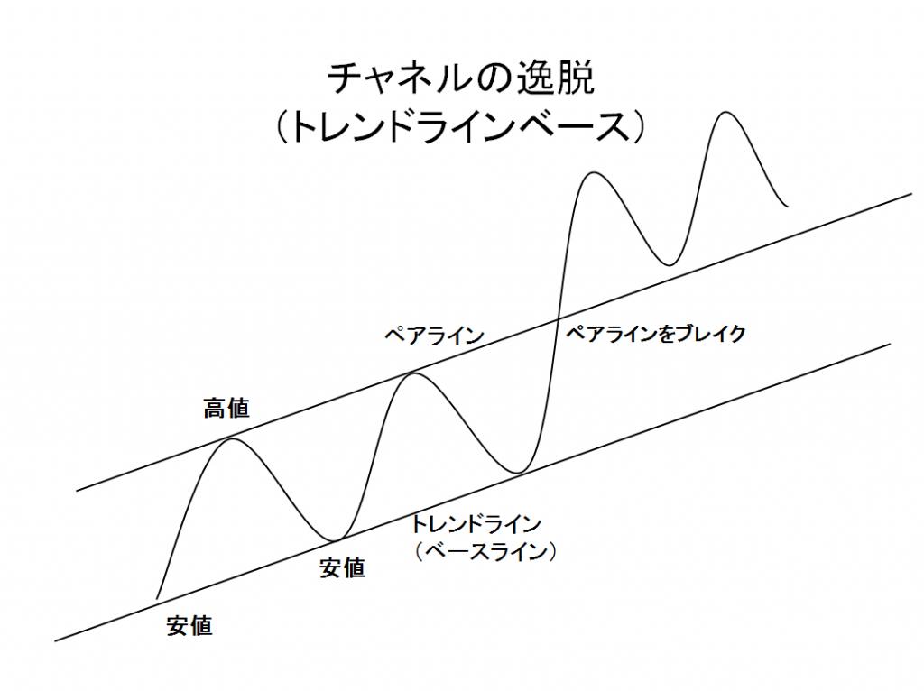 チャネルの逸脱 (トレンドラインベース)の例