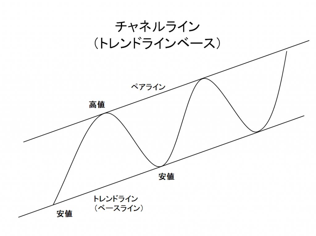チャネルライン(トレンドラインベース)の例