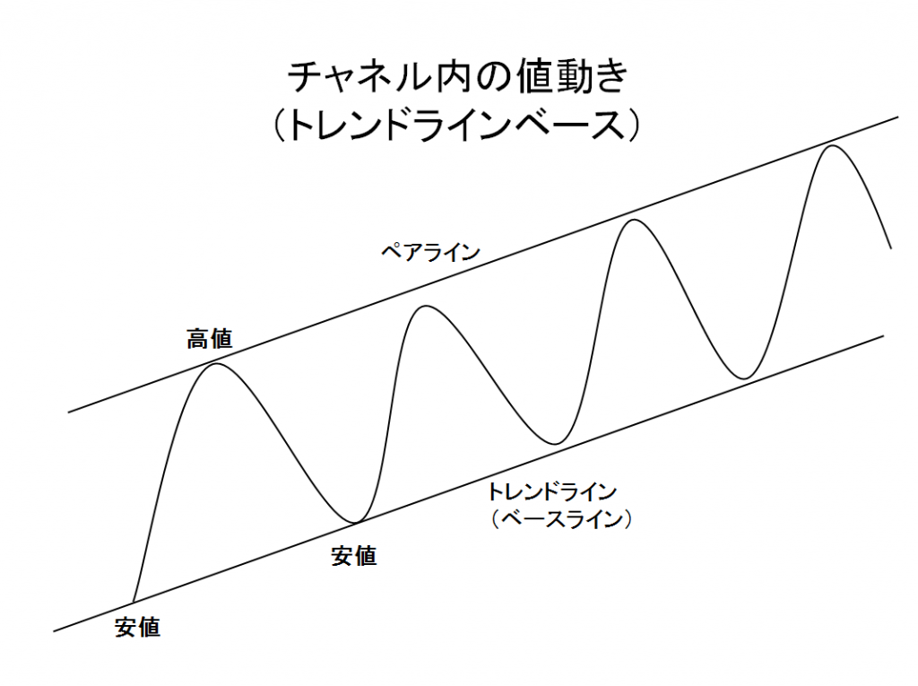 チャネル内の値動き (トレンドラインベース)の例